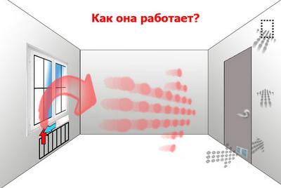 Основные проблемы вентиляции в квартире и их решения