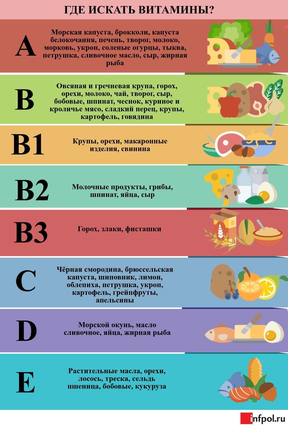 Витамины зимой картинки для детей